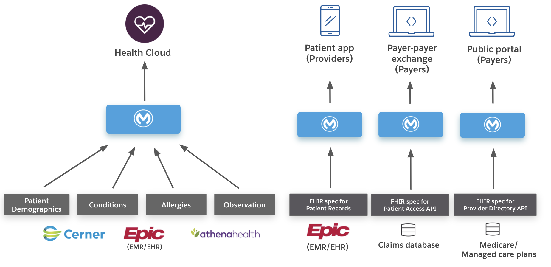 https://anypoint.mulesoft.com/exchange/68ef9520-24e9-4cf2-b2f5-620025690913/catalyst-accelerator-for-healthcare/2.0.0/resources/image-a367e401-544b-4897-9e3d-a92e66bbc8c9.png