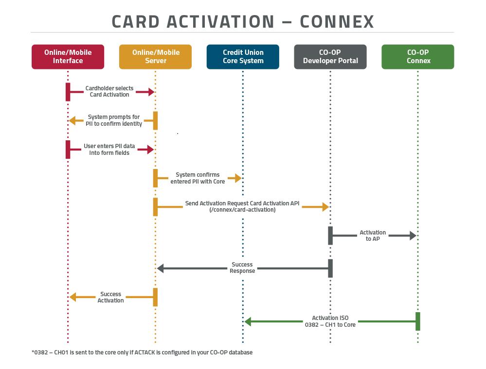 resources/CardActivation-CONNEX_API_FlowChart_1000x760_r2-030ed722-15bd-4000-ad8c-07eab197ace8.png
