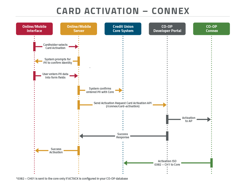 resources/CardActivation-CONNEX_API_FlowChart_1000x760_r2-030ed722-15bd-4000-ad8c-07eab197ace8.png