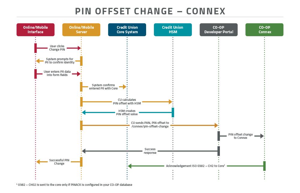 resources/PIN_OffsetChange-CONNEX_FlwChrt_112519_1000x645-9f761435-546c-45e2-8d7c-5dcd59eeab27.png