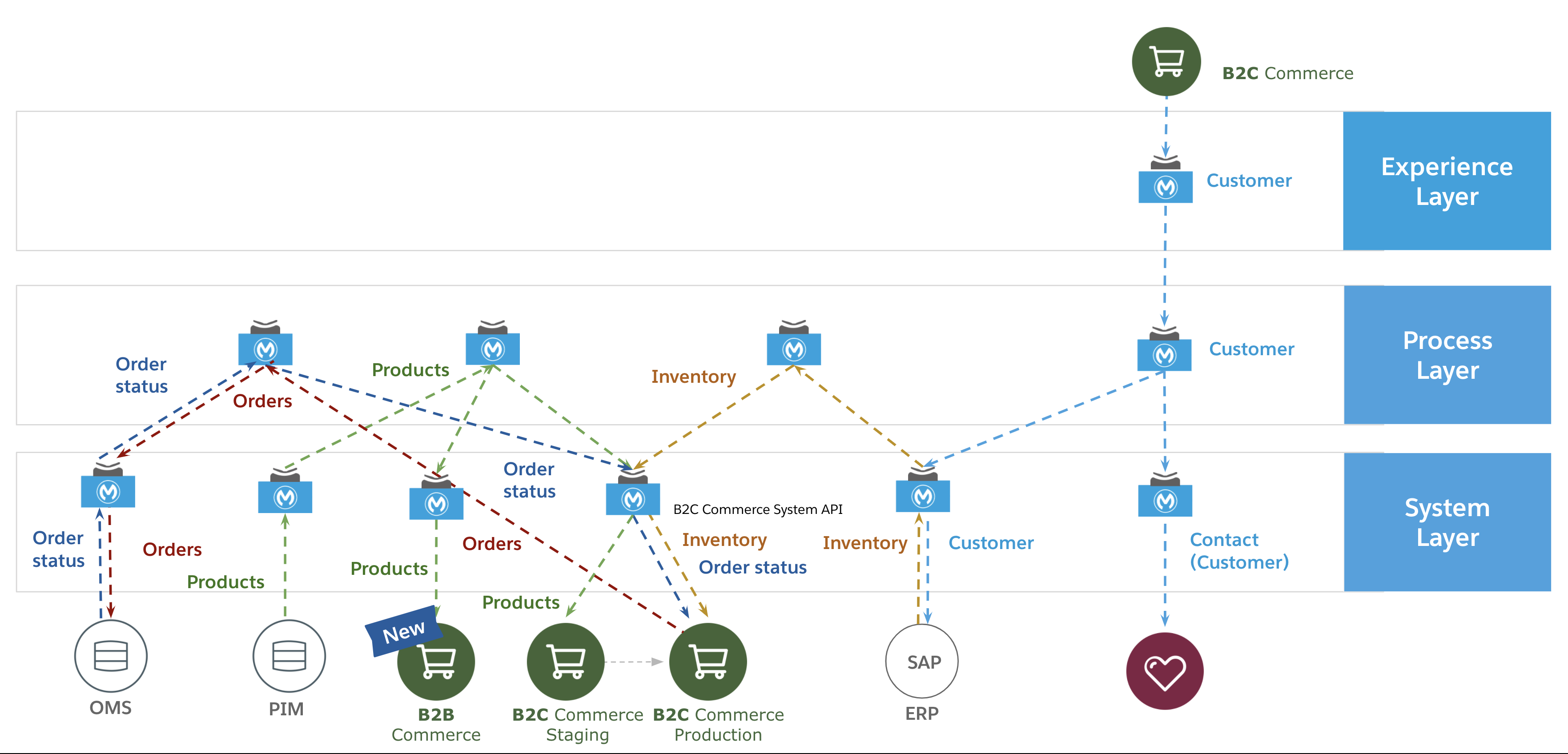 sfc-b2c-com-mainpage-use-case-diagram.png