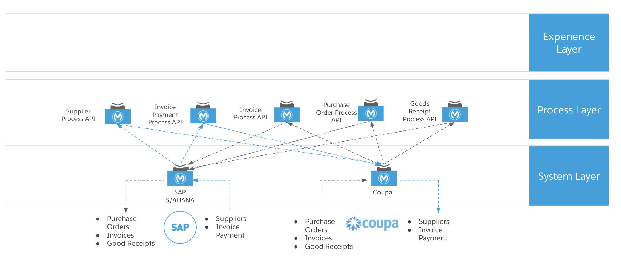 sap-procure-2-pay-api-led-diagram.png