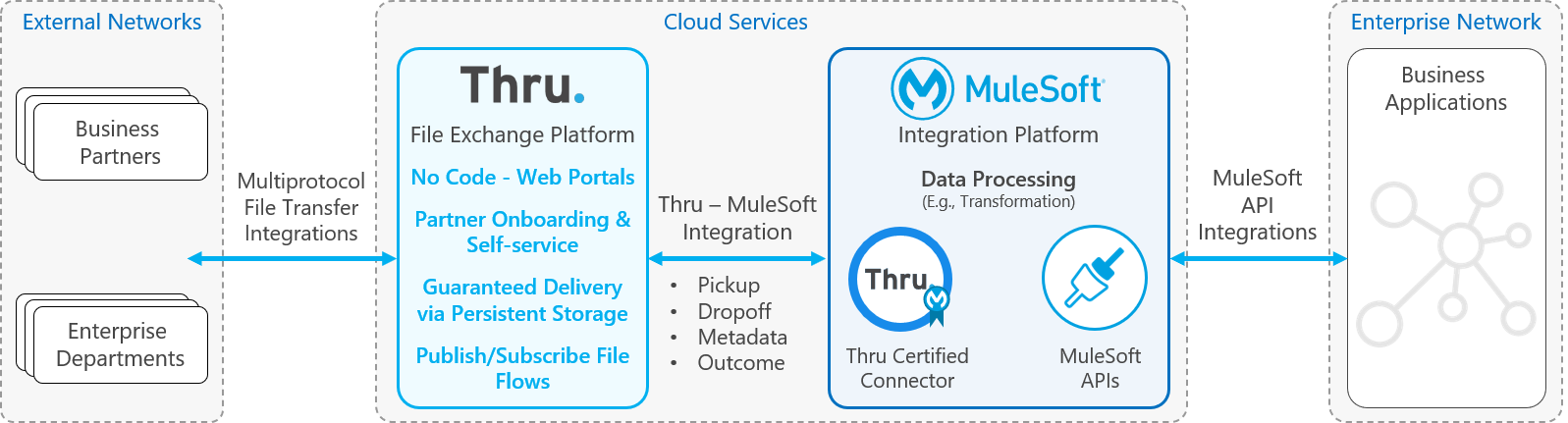 resources/2020-10-15%20Diagram%20for%20Thru%20Connector%20for%20MuleSoft%20page-e2c99ef1-fc9b-491f-bdf8-4cb74c9f2cbc.png